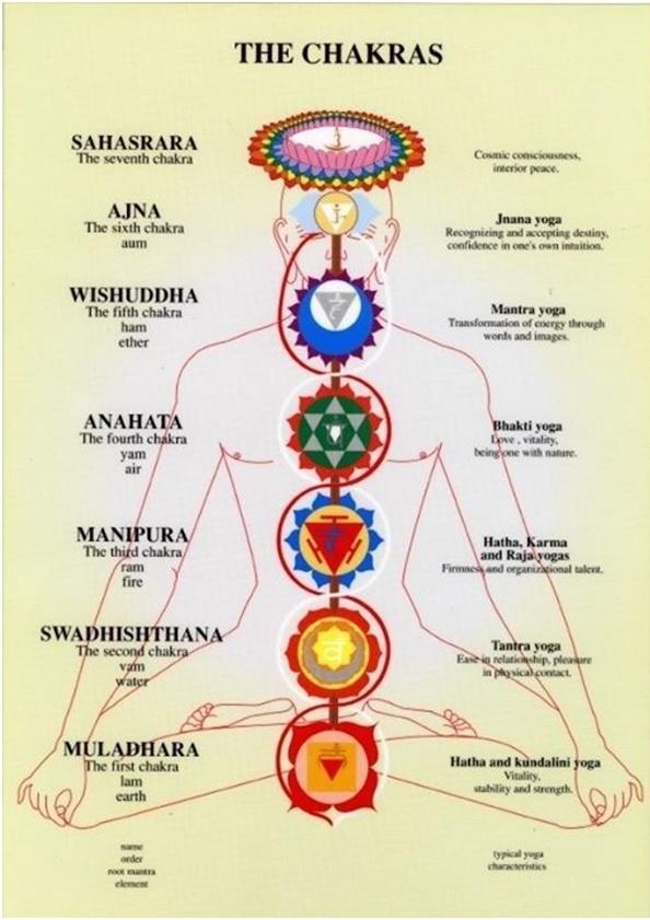 Benefits of Kriya Yoga