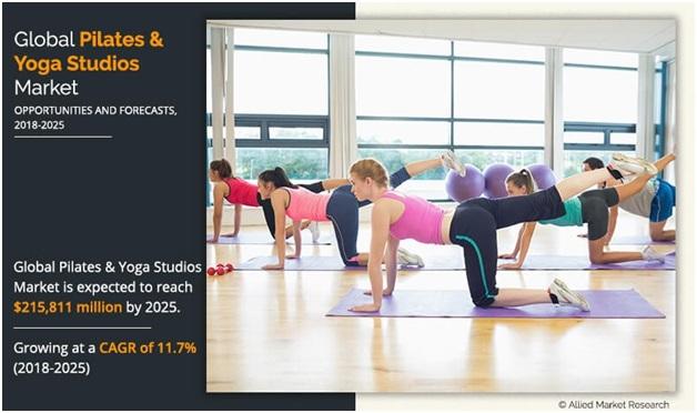 Yoga studio Business